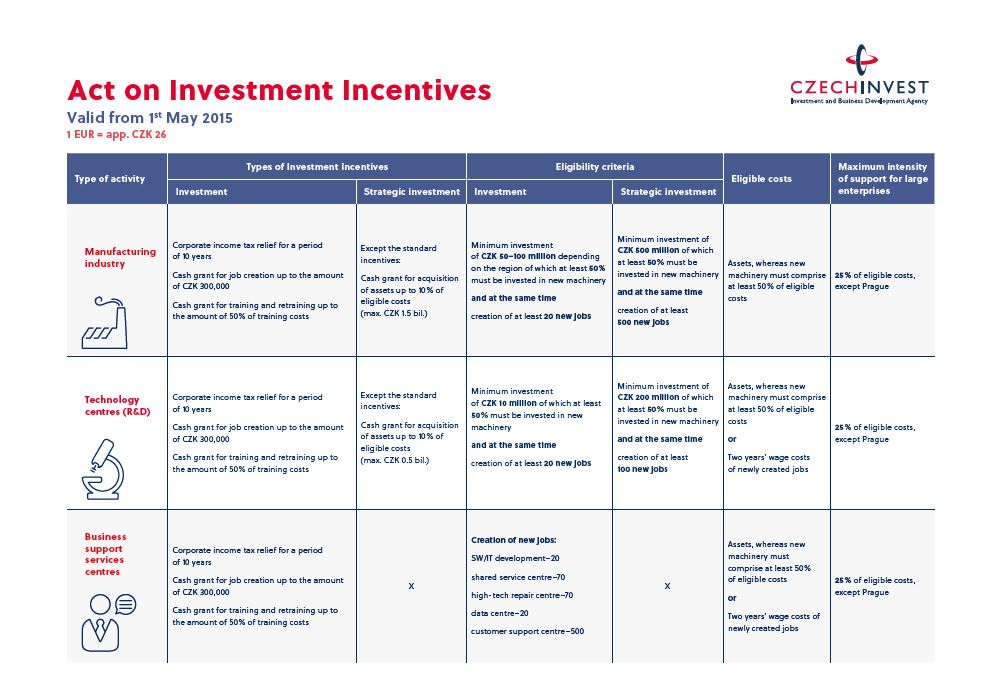 Incentives Matrix for 1H 2018
